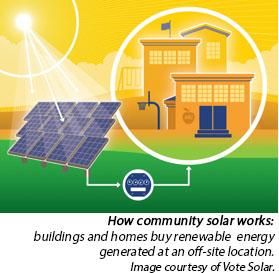 Community Solar image